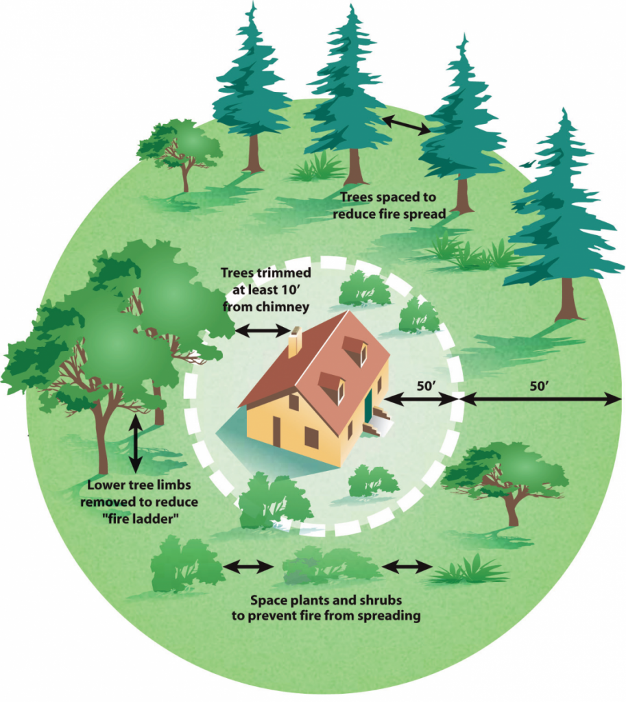 Wildfire Defensible Space